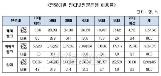 """인터넷은행 가입자 중 60대 1.9%…""""고령자 소외 해소해야"""""""